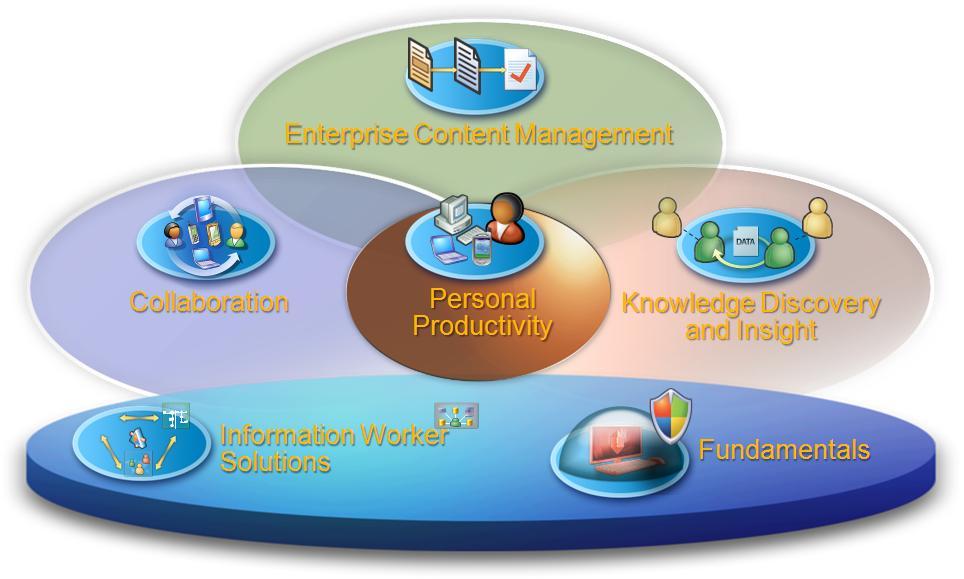 Saras India :: SharePoint Portal Solutions